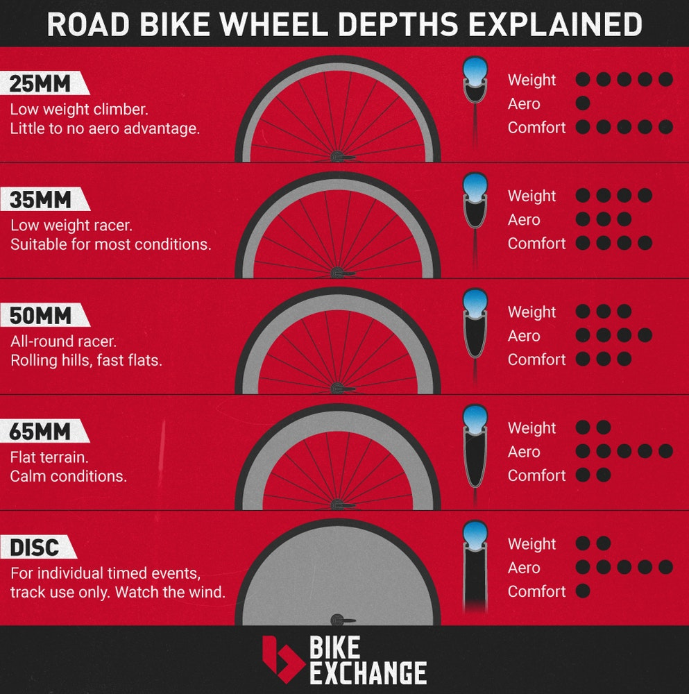 road-bike-wheels-buyers-guide-rim-depths-bikeexchange-jpg