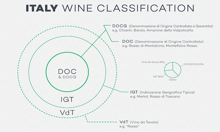 italy-wine-classification-png