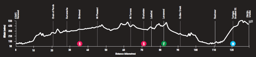 tour-down-under-2018-race-preview-stage-4-profile-png