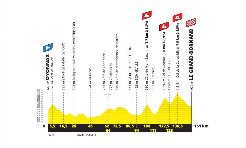 route-stage-eight-2021-tour-de-france-jpg