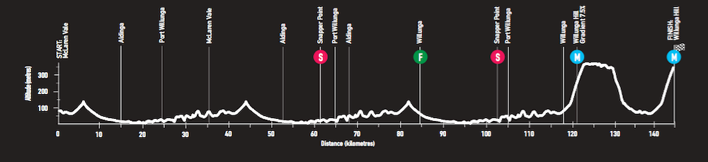 tour-down-under-2018-race-preview-stage-5-profile-png