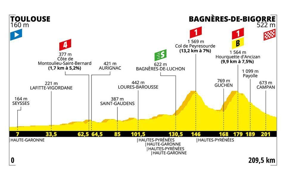 tour-de-france-2019-stage-twelve-report-7-jpeg