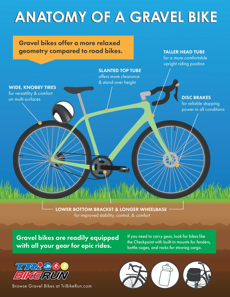 Anatomy of a Gravel Bike:  A Visual Guide to what makes a Gravel Bike a Gravel Bike!
