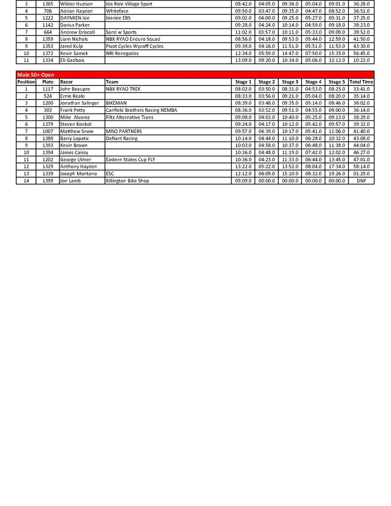 vittoria esc killington enduro results Page 4