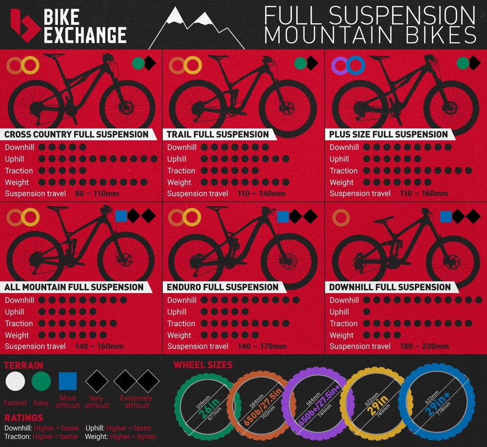 BEUS full suspension Infographic mtb