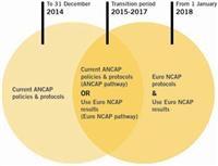 Consumers benefit as ANCAP steps up international safe car criteria