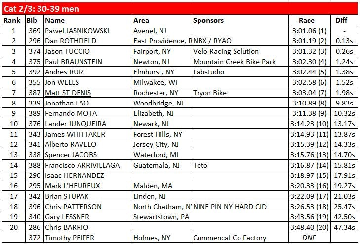 ProGT Mountain Creek Round 2   Cat 2 3 30 39 Men