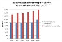 NZ Tourism growth boom blows away its own targets
