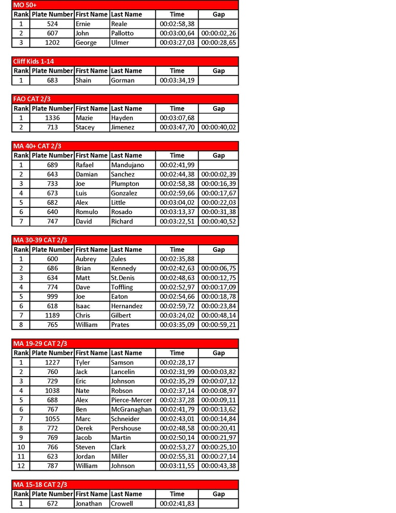vittoria esc thunder mountain downhill results Page 1