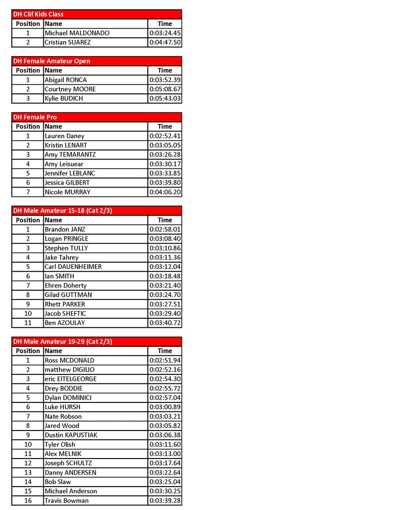 vittoria esc dh results blue mountain Page 1