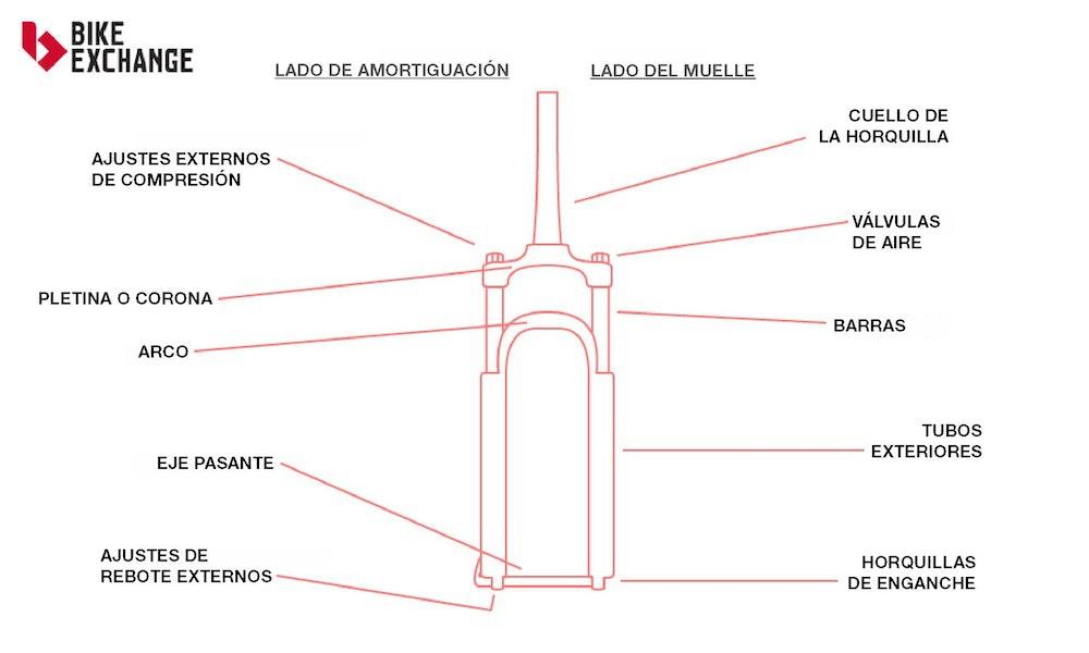 guia-defintiva-suspension-mtb-horquilla-jpg