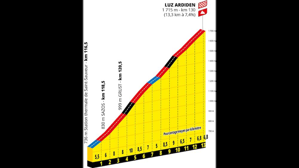 luz-ardiden-2021-stage-17-tour-de-france-png