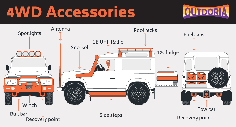 outdoria-4wd-four-wheel-drive-accessories-infographic-jeep-kit-gear-equipment-png