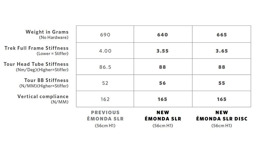 trek-emonda-slr-2018-stiffness-figures-jpg