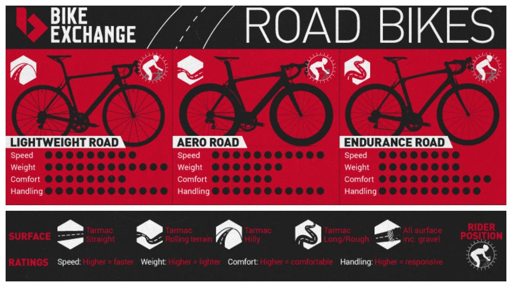 BikeExchange infographic for lightweight aero endurance road bikes