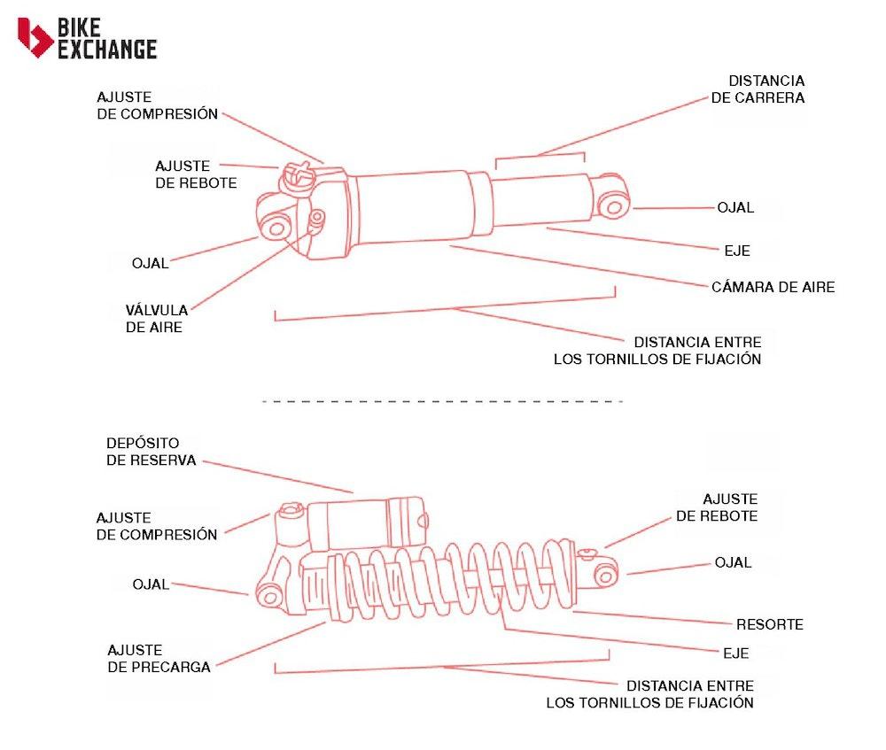 guia-defintiva-suspension-mtb-trasera-jpg