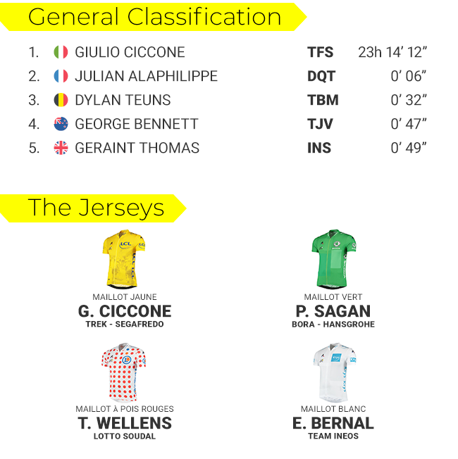 tdf-classifications-s6-blog-png