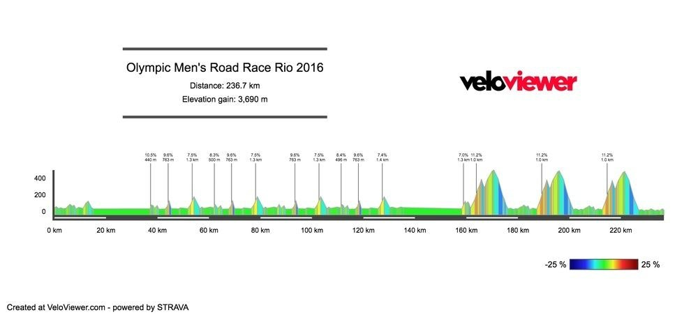 Road race profile Rio Olympic Games 2016