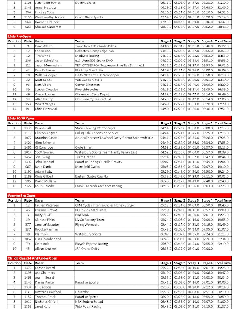 esc sugarbush enduro results Page 2