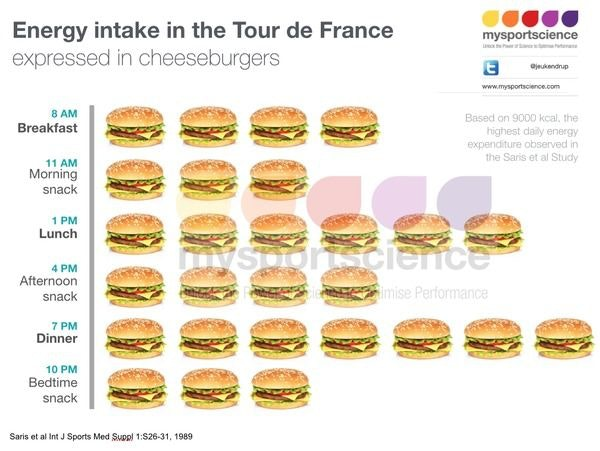 display TdF cheeseburgers