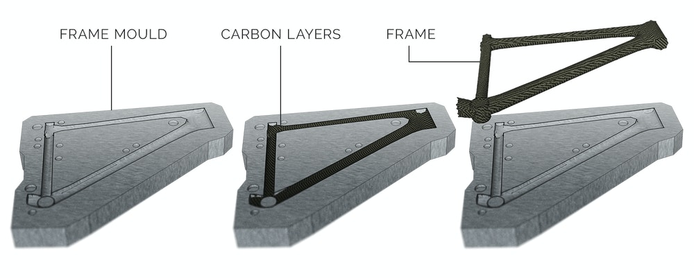 Bicycle frame materials explained | BikeExchange Blog