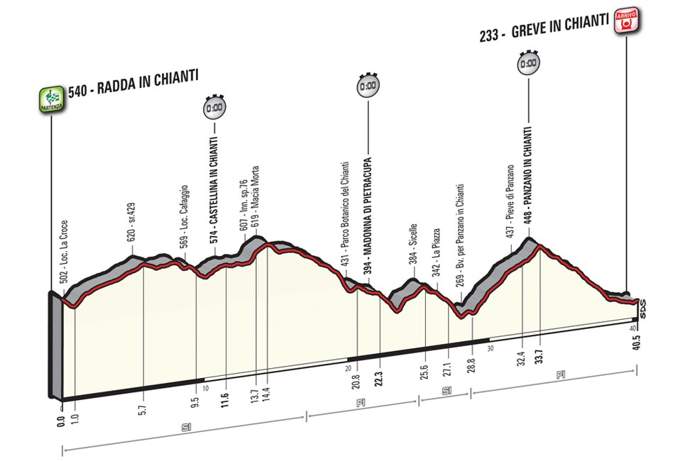 2016 Giro dItalia Stage 9 course profile