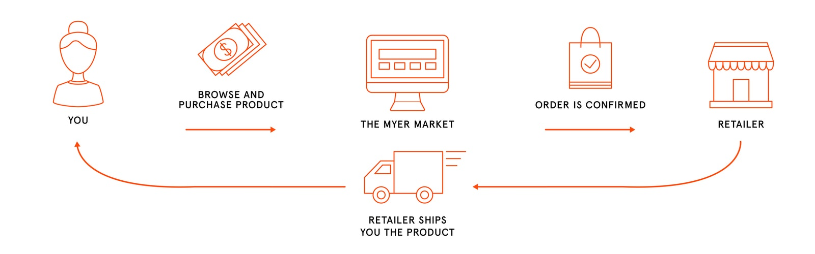 An infographic explaining how The Myer Market works for customers