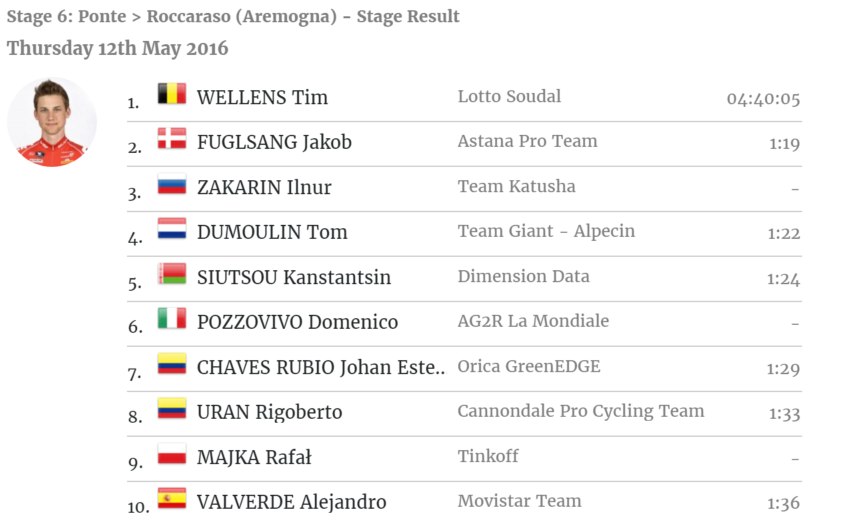 Stage 6 Results Top 10