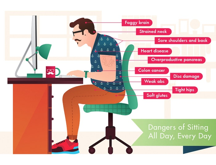 Dangers of Sitting | Custom Made