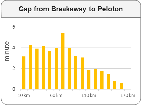 Stage 6 Breakaway Evolution 1