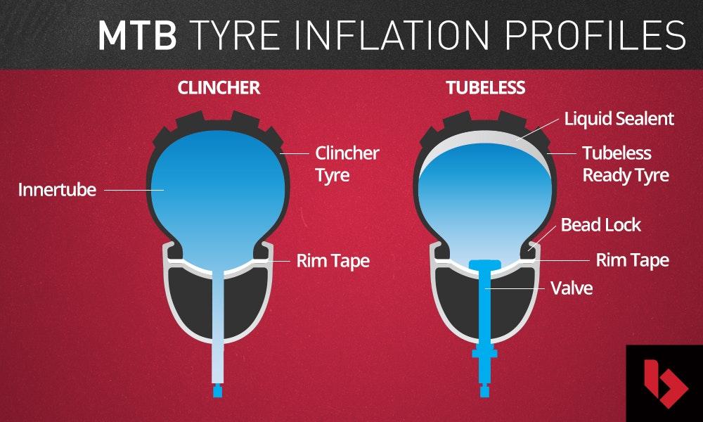 mountain-bike-tyre-types-buyers-guide-to-mtb-wheels-bikeexchange-jpg