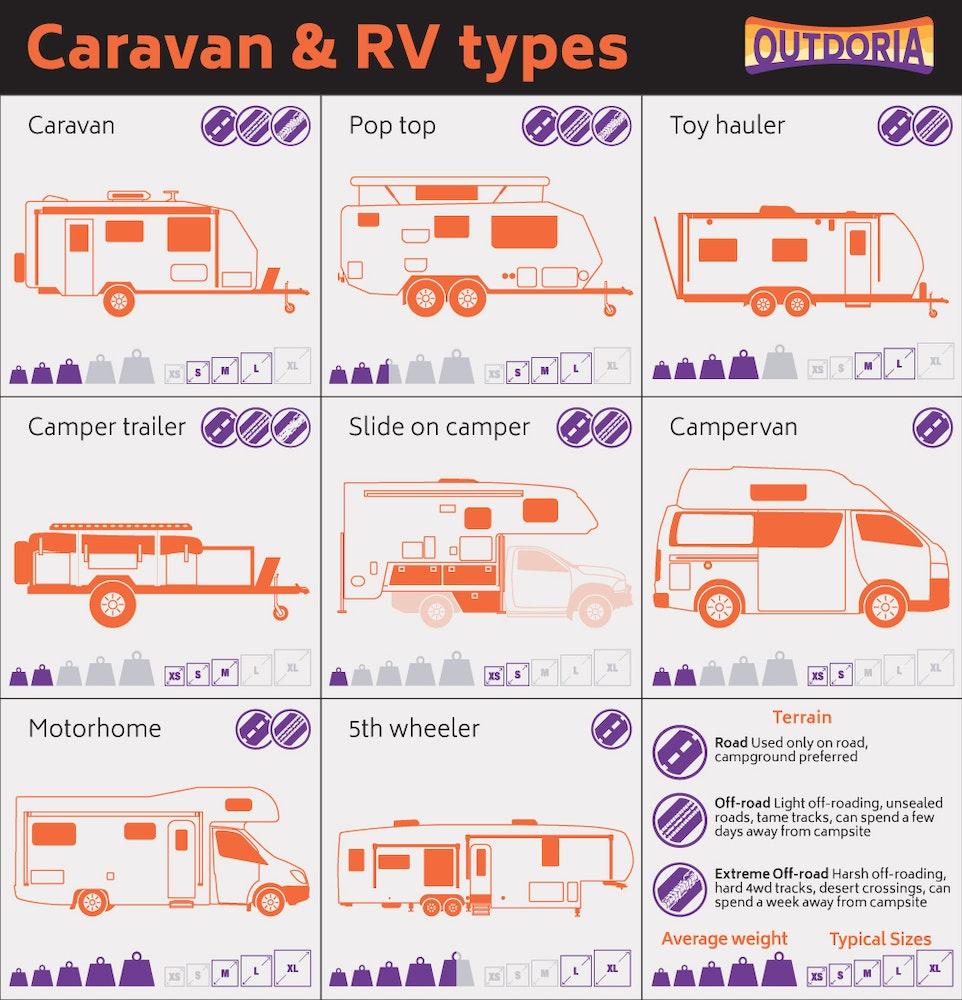 outdoria-caravan-camper-trailer-motorhome-infographic-toy-hauler-types-infographic-pop-top-jpg
