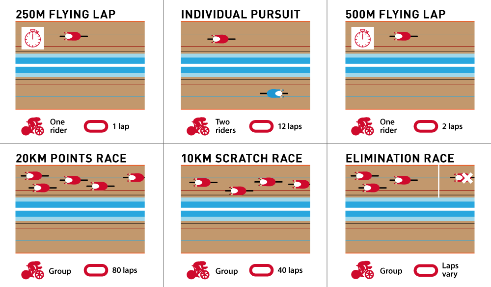BE Olympic Track Guide 2