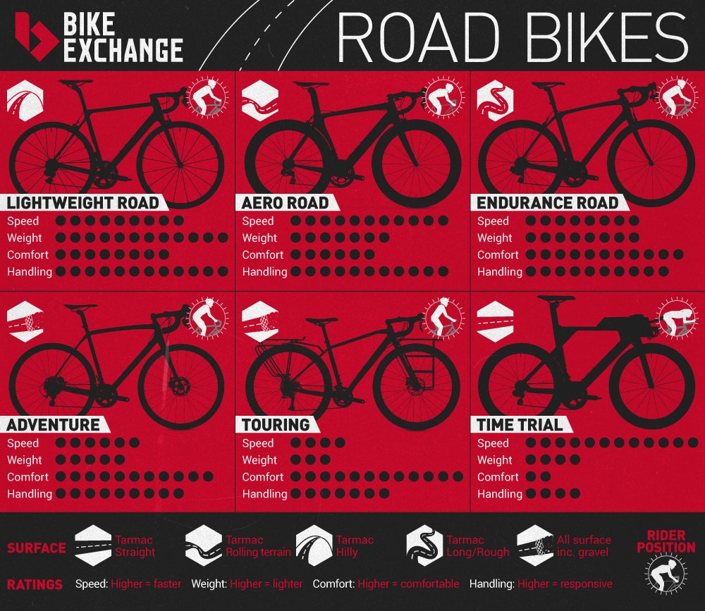 types of road bikes infographic bikeexchange