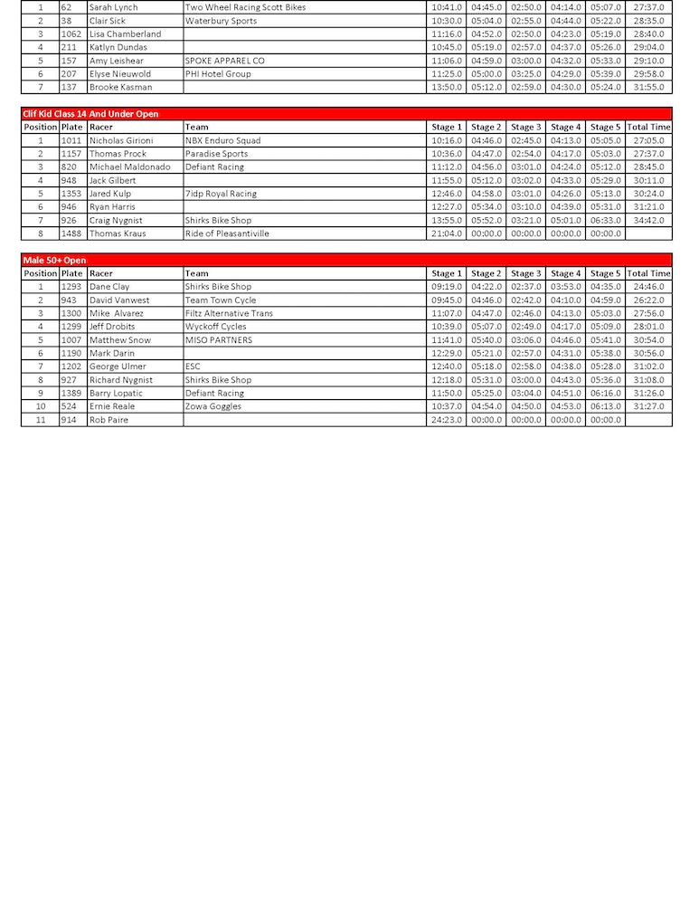vittoria esc blue mountain enduro results Page 3