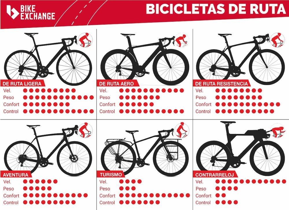 infografico-bicicletas-ruta-jpg