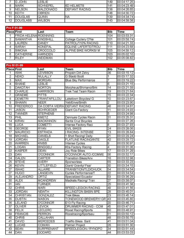 vittoria esc killington progrt results uci elite Page 2