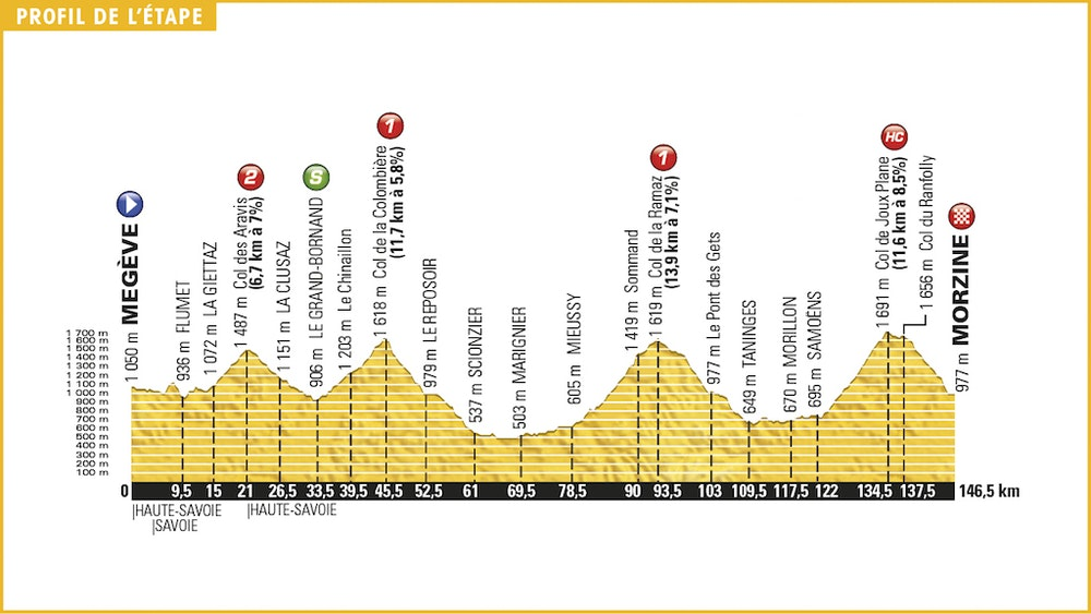 Stage 20 profile Tour de France 2016