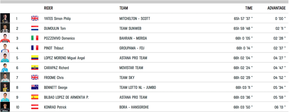 giro-ditalia-101-week-two-wrap-overall-standings-png