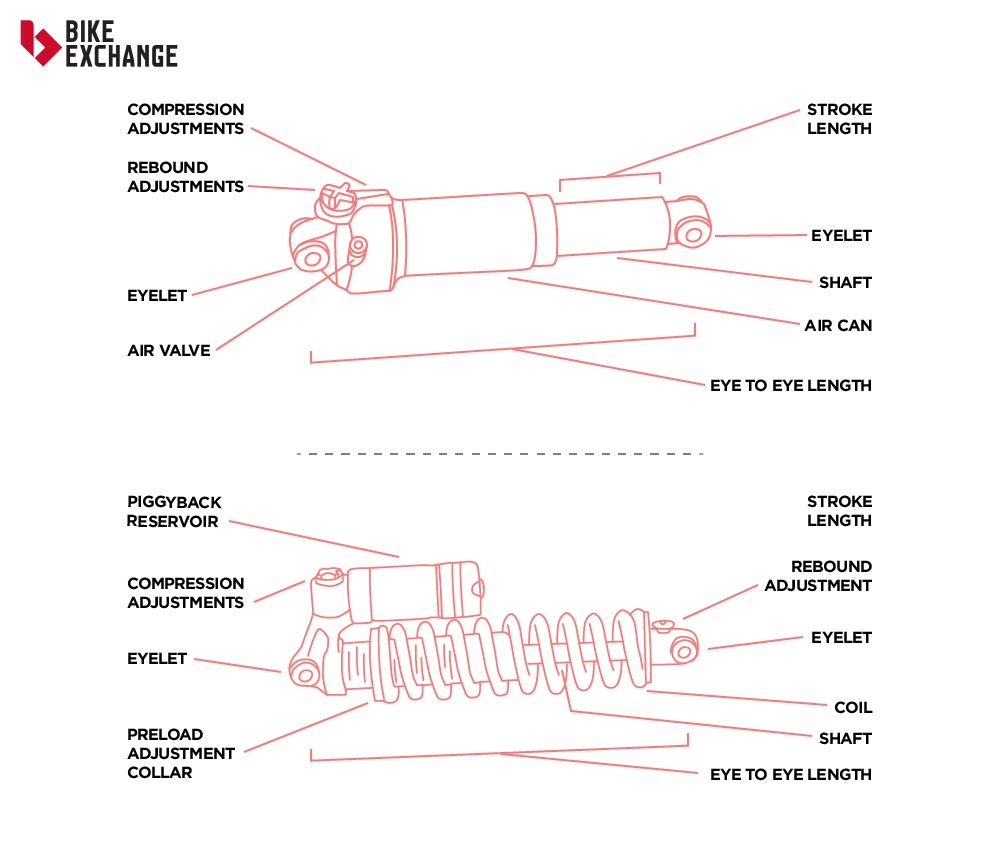 suspension-series-what-to-know-rear-suspension-guide-a-b-bikeexchange-jpg