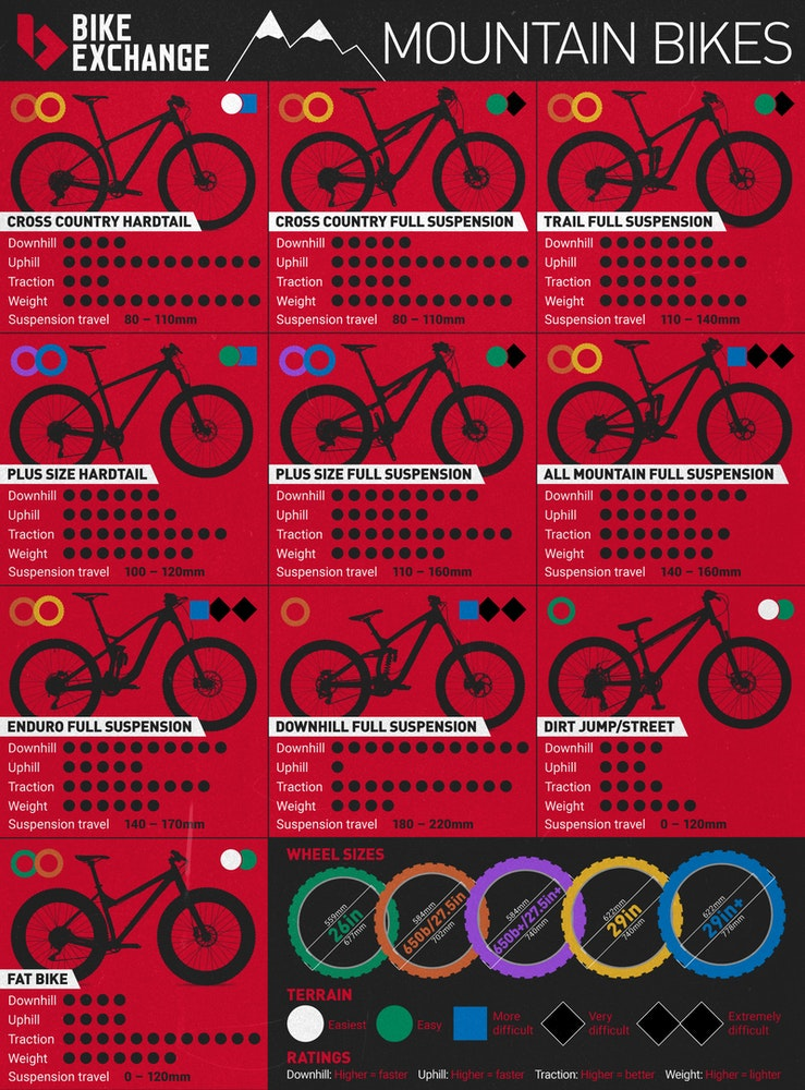 BEUS mountain bike full Infographic 2017 MTB