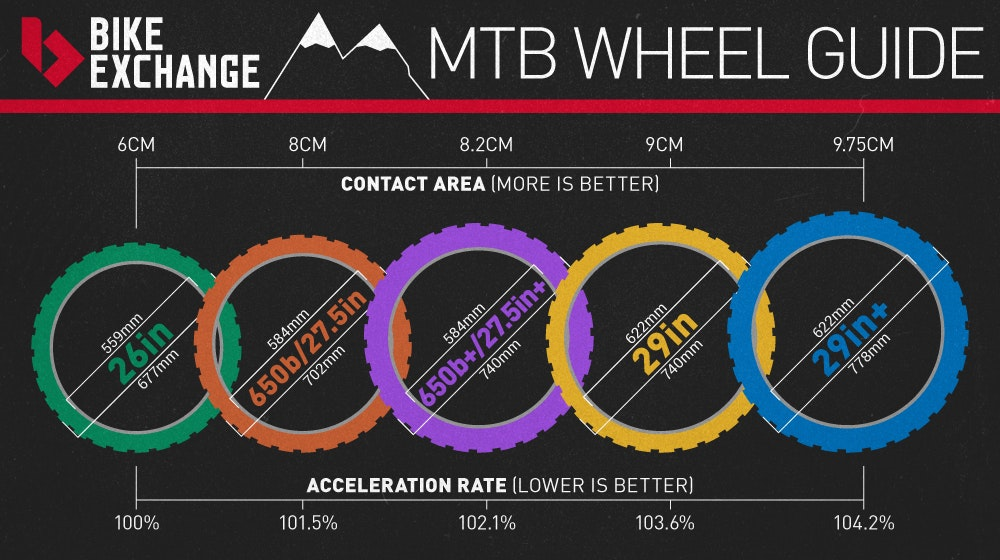 Mountain Bike Buyers Guide BikeExchange 2016 Infographics MTB Wheel
