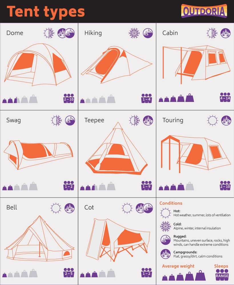 outdoria-tent-infographic-types-hiking-dome-touring-swag-cot-jpg