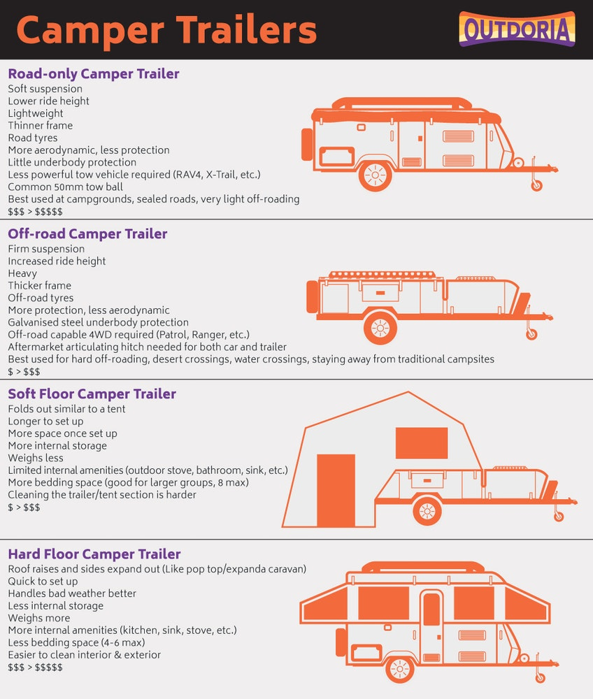 outdoria-camper-trailer-infographic-hard-soft-floor-pop-top-off-road-jpg