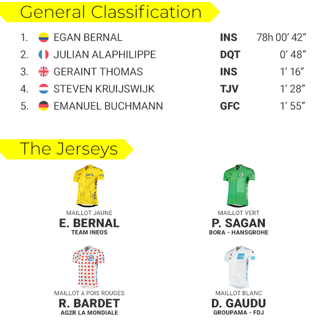 tdf-classifications-s19-blog-png