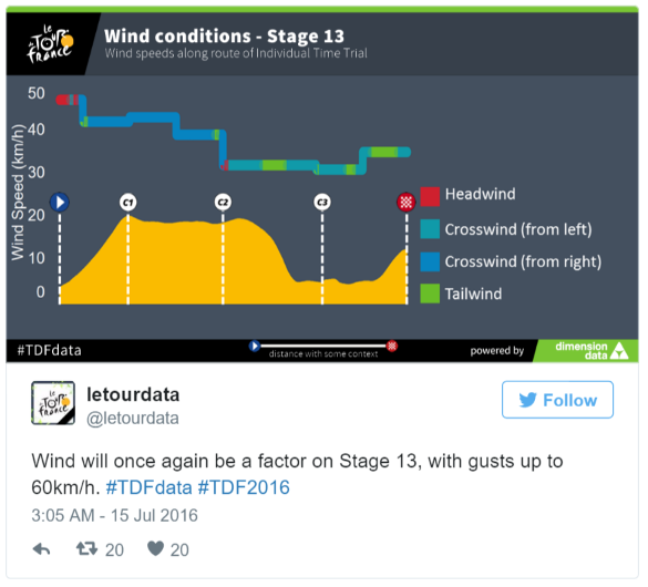 stage 13 wind data