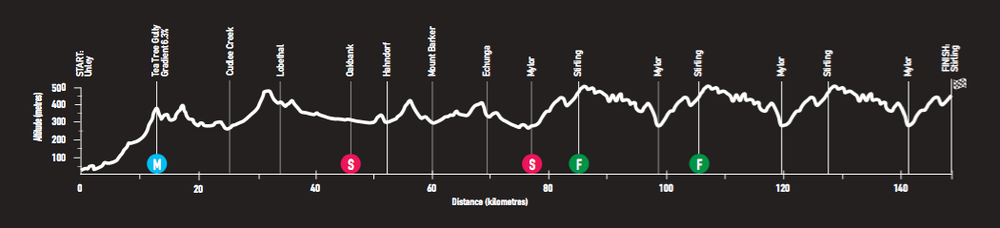 tour-down-under-2018-race-preview-stage-2-profile-png