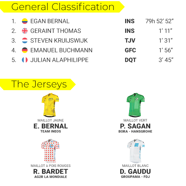 tdf-classifications-s20-blog-png