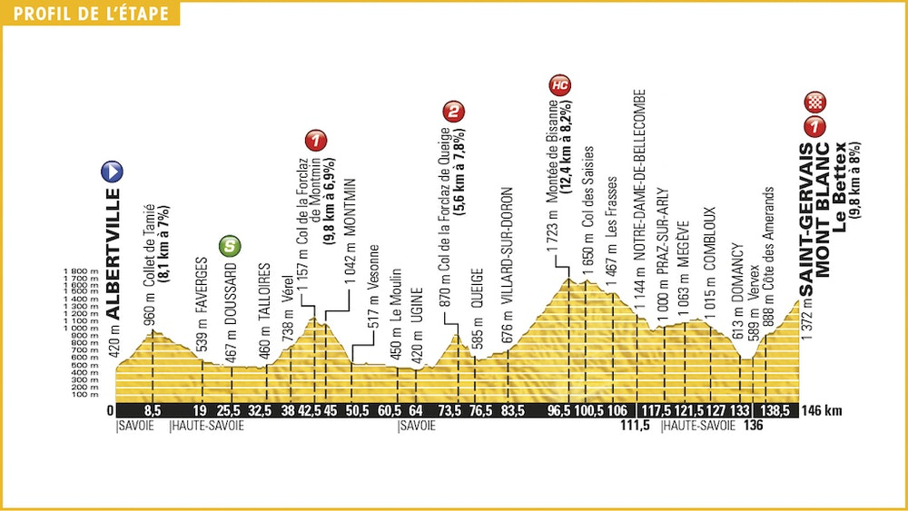 Stage 19 profile TdF 2016