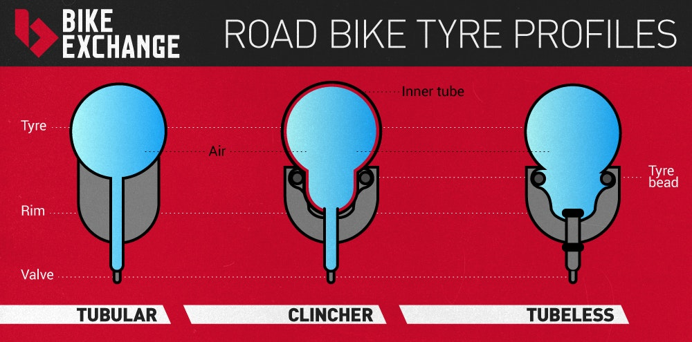 Tyre types road bike wheels BikeExchange 2016